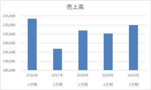 ミニストップの5年間の売上高推移