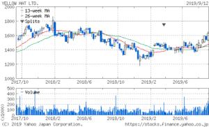 イエローハットの2年間株価チャート