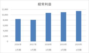 イエローハットの5年間の経常利益推移