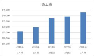 イエローハットの5年間の売上高推移