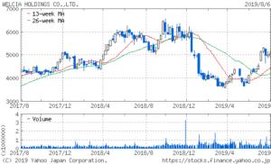 ウエルシアホールディングス 株価 チャート