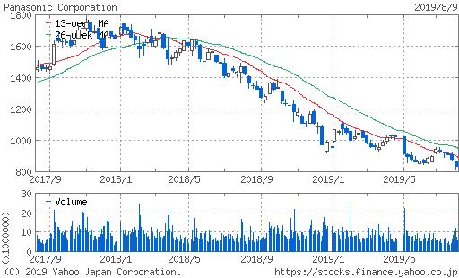 パナソニック 株価 2年チャート