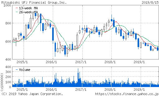 三菱UFJフィナンシャルグループ 5年 株価チャート