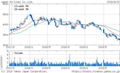 日本航空 株価 2年チャート