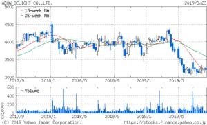 イオンディライト 株価 2年チャート