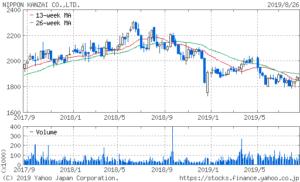 日本管財 株価 2年チャート
