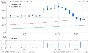 ブックオフ 株価 チャート