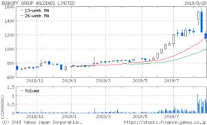 ブックオフ 株価 1年チャート