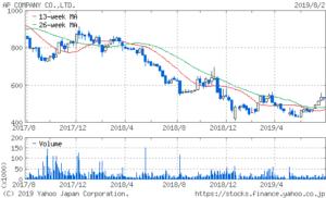 APカンパニー 株価 2年 チャート