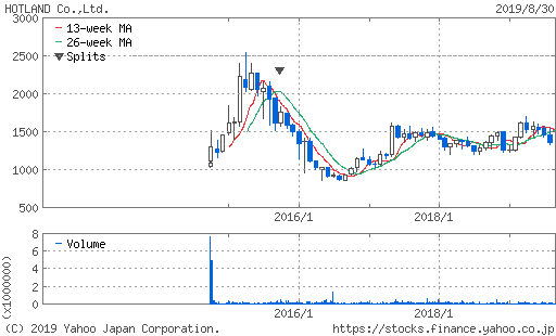 ホットランドの10年間の株価チャート