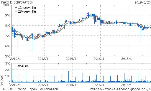 株価 10年チャート