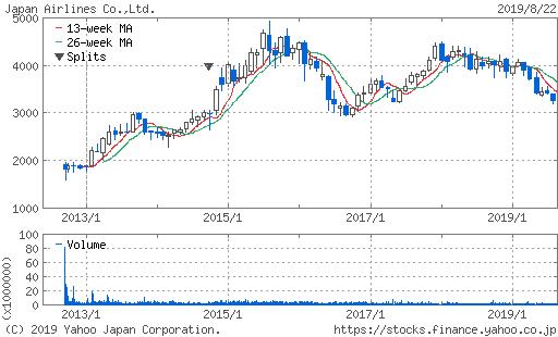 日本航空 株価 10年チャート