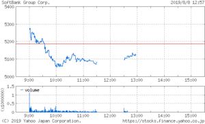 ソフトバンクグループ 株価 チャート