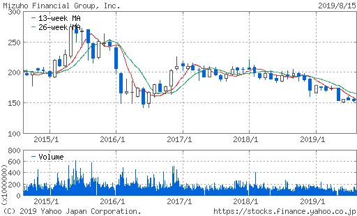 みずほフィナンシャルグループ 5年 株価チャート