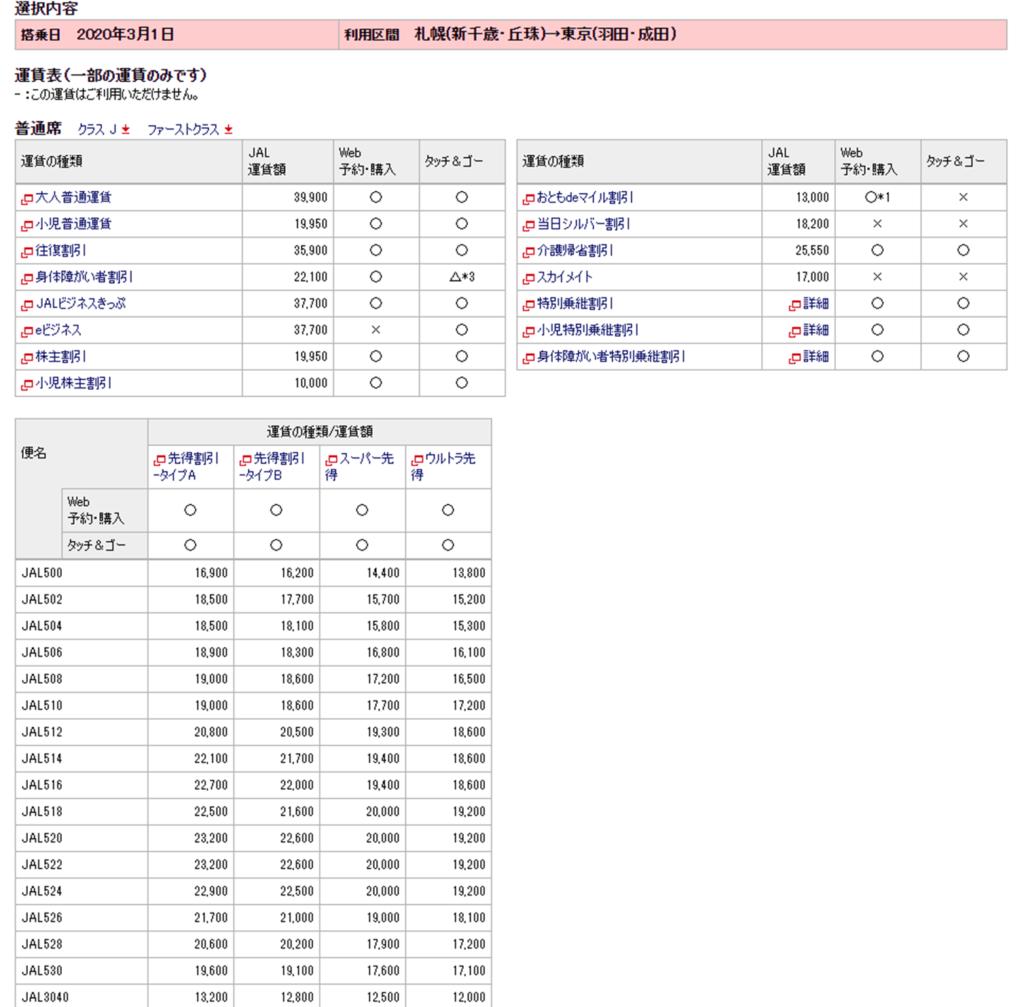 日本航空 株主優待 割引率
