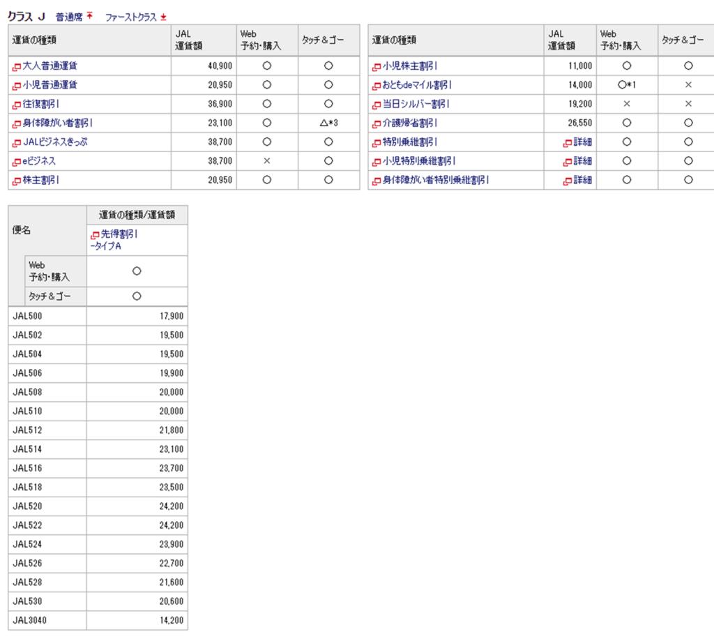 日本航空 株主優待 割引率 クラスJ