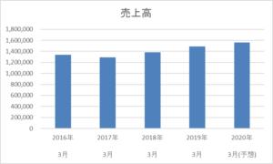 日本航空 売上高 推移