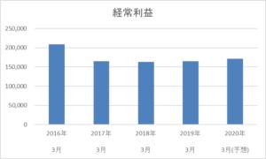 日本航空 経常利益 推移