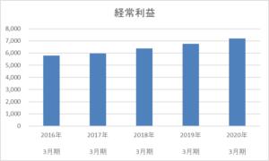 日本管財 経常利益 推移