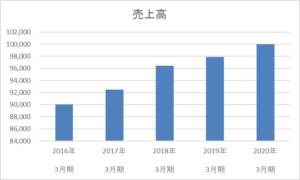 日本管財 売上高 推移