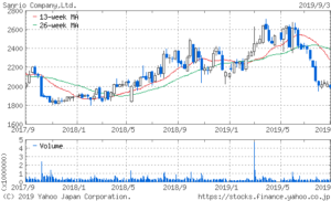 サンリオの株価2年チャート