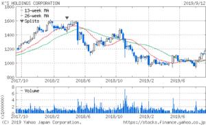 ケーズホールディングスの株価2年チャート
