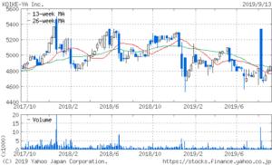 湖池屋の2年間の株価チャート