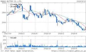 六甲バターの2年間の株価チャート