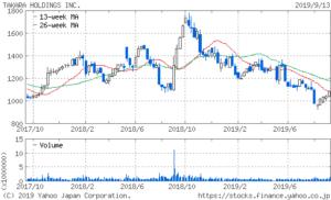 宝ホールディングスの2年間株価チャート