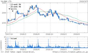 ヤーマンの株価2年チャート
