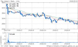 青森銀行の2年間の株価チャート