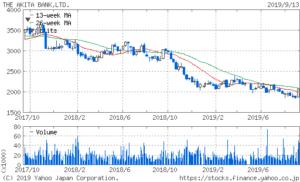 秋田銀行の株価2年チャート