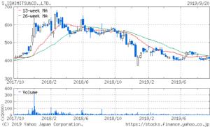 石光商事の2年間の株価チャート