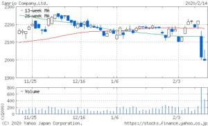 サンリオの株価の下落が止まらない原因は?今後の株価を予想
