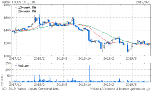 ハローズの株価2年チャート
