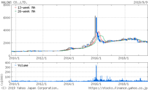 ハローズの株価10年チャート