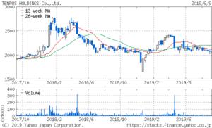 テンポスホールディングスの2年間の株価チャート