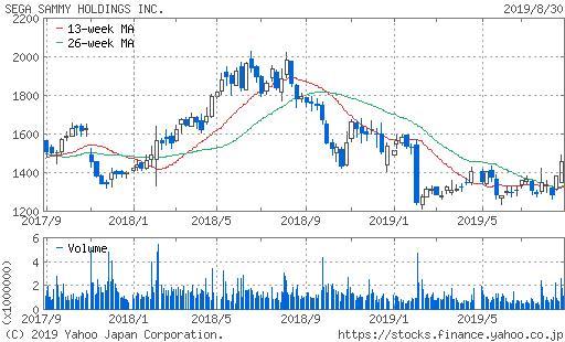 セガサミーホールディングス 株価 2年チャート