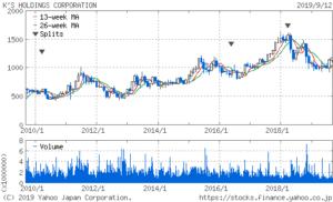 ケーズホールディングスの株価10年チャート