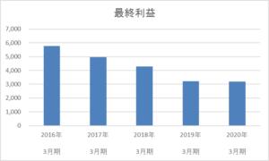 青森銀行の5年間の最終利益推移