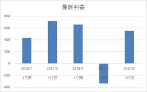ジャパンフーズの最終利益5年間の推移