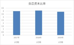 青森銀行の3年間の自己資本比率推移