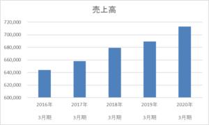 ケーズホールディングスの売上高5年間の推移