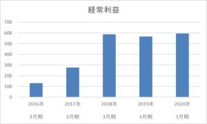 ベリテ5年間の経常利益推移