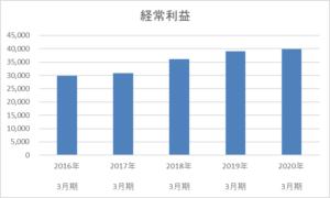 マツモトキヨシの経常利益も最高益を更新中