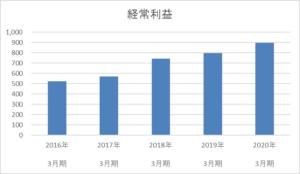 イートアンドの経常利益5年間推移