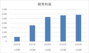 ヤーマンの5年間の経常利益推移