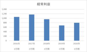 ジャパンフーズの経常利益5年間の推移