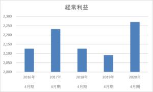 テンポスホールディングスの5年間の経常利益推移