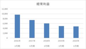 青森銀行の5年間の経常利益推移